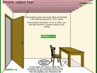 0714-co Electric radiant heat - Heat Transfer - Furnaces - Gas and Oil - Heating