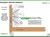 0715-co Insulation behind radiators - Heat Transfer - Furnaces - Gas and Oil - Heating