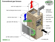 0717-co Conventional gas furnace - Heat Transfer - Furnaces - Gas and Oil - Heating