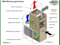 0718-co Mid efficiency gas furnace - Heat Transfer - Furnaces - Gas and Oil - Heating
