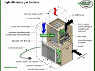 0719-co High efficiency gas furnace - Heat Transfer - Furnaces - Gas and Oil - Heating