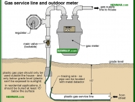 0720-co Gas service line and outdoor meter - Gas Piping and Meters - Furnaces - Gas and Oil - Heating