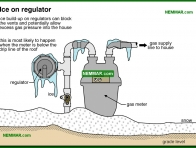 0721-co Ice on regulator - Gas Piping and Meters - Furnaces - Gas and Oil - Heating