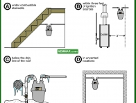 0722-co Poor meter locations - Gas Piping and Meters - Furnaces - Gas and Oil - Heating