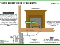 0726-co Flexible copper tubing for gas piping - Gas Piping and Meters - Furnaces - Gas and Oil - Heating