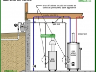 0727-co Gas shut off valves - Gas Piping and Meters - Furnaces - Gas and Oil - Heating