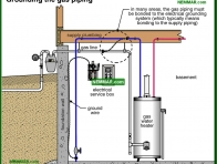 0728-co Grounding the gas piping - Gas Piping and Meters - Furnaces - Gas and Oil - Heating