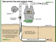 0731-co Gas service line and outdoor meter - Gas Piping and Meters - Furnaces - Gas and Oil - Heating