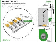 0741-co Monoport burners - Gas Burners - Furnaces - Gas and Oil - Heating