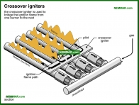 0743-co Crossover igniters - Gas Burners - Furnaces - Gas and Oil - Heating