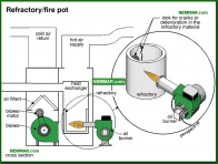 0744-co Refractory fire pot - Gas Burners - Furnaces - Gas and Oil - Heating