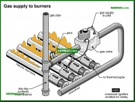 0745-co Gas supply to burners - Gas Burners - Furnaces - Gas and Oil - Heating