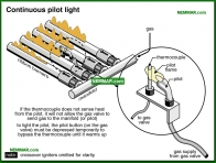 0747-co Continuous pilot light - Gas Burners - Furnaces - Gas and Oil - Heating