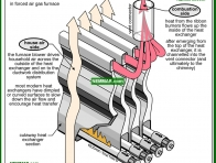 0751-co Heat exchanger heat flow - Heat Exchangers - Furnaces - Gas and Oil - Heating