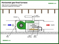 0757-co Horizontal gas fired furnace - Heat Exchangers - Furnaces - Gas and Oil - Heating
