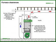 0761-co Furnace clearances - Furnace Cabinets - Furnaces - Gas and Oil - Heating