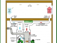 0778-co House air flow - Distribution System - Furnaces - Gas and Oil - Heating