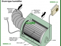 0788-co Drum type humidifier - Humidifiers - Furnaces - Gas and Oil - Heating