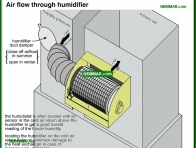 0790-co Air flow through humidifier - Humidifiers - Furnaces - Gas and Oil - Heating