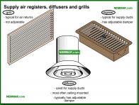 0793-co Supply air registers and diffusers and grills - Duct Systems and Registers and Grills - Furnaces - Gas and Oil - Heating