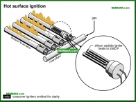 0802-co Hot surface ignition - Mid Efficiency Furnaces - Furnaces - Gas and Oil - Heating