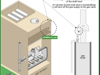0804-co Blockage switches - Mid Efficiency Furnaces - Furnaces - Gas and Oil - Heating