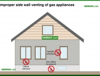 0805-co Improper side wall venting of gas appliances - Mid Efficiency Furnaces - Furnaces - Gas and Oil - Heating