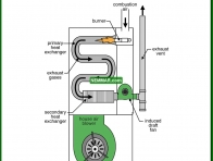 0806-co High efficiency furnaces have long heat exchangers - Condensing Furnaces - Furnaces - Gas and Oil - Heating