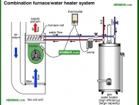 0821-co Combination furnace water heater system - Combination Furnaces - Furnaces - Gas and Oil - Heating