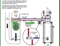 0822-co Tempering valve - combination system - Combination Furnaces - Furnaces - Gas and Oil - Heating