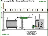 0825-co Oil storage tanks - clearance from oil burner - Oil Furnaces - Furnaces - Gas and Oil - Heating