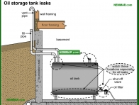 0826-co Oil storage tank leaks - Oil Furnaces - Furnaces - Gas and Oil - Heating