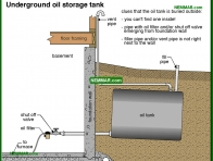 0827-co Underground oil storage tank - Oil Furnaces - Furnaces - Gas and Oil - Heating