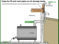 0829-co Caps for fill and vent pipes on oil storage tanks - Oil Furnaces - Furnaces - Gas and Oil - Heating