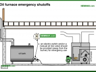 0831-co Oil furnace emergency shutoffs - Oil Furnaces - Furnaces - Gas and Oil - Heating