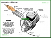 0832-co Atomizing oil burner - Oil Furnaces - Furnaces - Gas and Oil - Heating