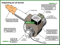 0835-co Inspecting an oil burner - Oil Furnaces - Furnaces - Gas and Oil - Heating