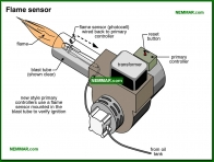 0838-co Flame sensor - Oil Furnaces - Furnaces - Gas and Oil - Heating