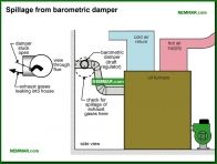 0841-co Spillage from barometric damper - Oil Furnaces - Furnaces - Gas and Oil - Heating
