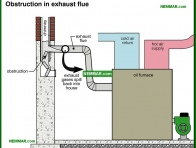 0846-co Obstruction in exhaust flue - Oil Furnaces - Furnaces - Gas and Oil - Heating