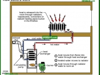 0849-co How boilers work - Introduction - Hot Water Boilers - Heating