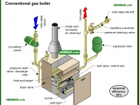 0853-co Conventional gas boiler - Introduction - Hot Water Boilers - Heating