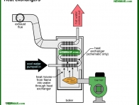 0855-co Heat exchangers - Heat Exchangers - Hot Water Boilers - Heating