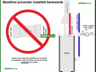 0864-co Backflow preventer installed backwards - Controls - Hot Water Boilers - Heating