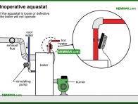 0873-co Inoperative aquastat - Controls - Hot Water Boilers - Heating