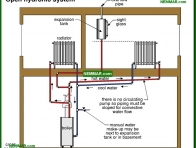 0879-co Open hydronic system - Distribution Systems - Hot Water Boilers - Heating