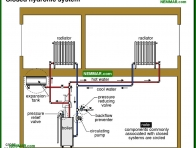 0880-co Closed hydronic system - Distribution Systems - Hot Water Boilers - Heating