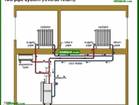 0884-co Two pipe system reverse return - Distribution Systems - Hot Water Boilers - Heating