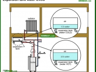 0886-co Expansion tank water levels - Distribution Systems - Hot Water Boilers - Heating