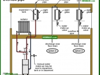 0887-co Overflow pipe - Distribution Systems - Hot Water Boilers - Heating
